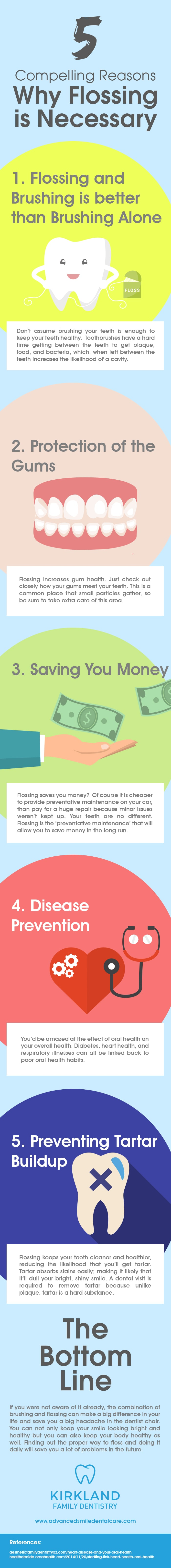 Infographics - Compellings Reasons Why Flossing in Necessary